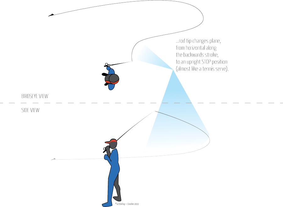 Step 3 of the Belgian Cast, illustrated by © Jo Starling. After the line fully unfurls behind you, make a slightly upward forward stroke, allowing the wind to take your fly up and away. The path that the line travels should be under the rod tip on the back cast and over the rod tip on the forward cast.