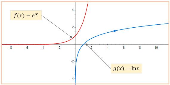 Gráfica de la Función exponencial y logarítmica