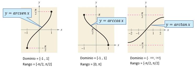 Gráfica de Funciones Trigonométricas Inversas