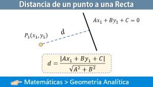 Distancia de un punto a una recta – Ejercicios Resueltos
