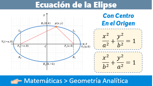 Ecuación de la Elipse con Centro en el Origen