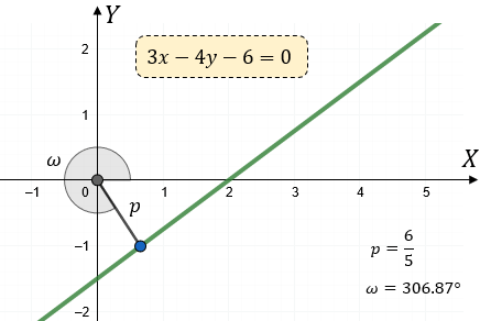 Ecuación Normal de la Recta