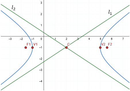 Hipérbola horizontal