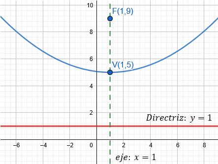Parábola con vértice fuera del origen en el plano
