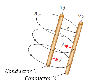 fuerza magnética entre dos conductores paralelos