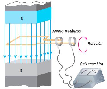 inducción electromagnética por el ángulo