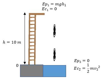 problema 2 de conservación de la energía mecánica