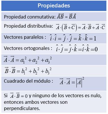 tabla de propiedades del producto escalar