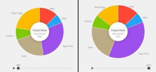 grafica obesidad usa
