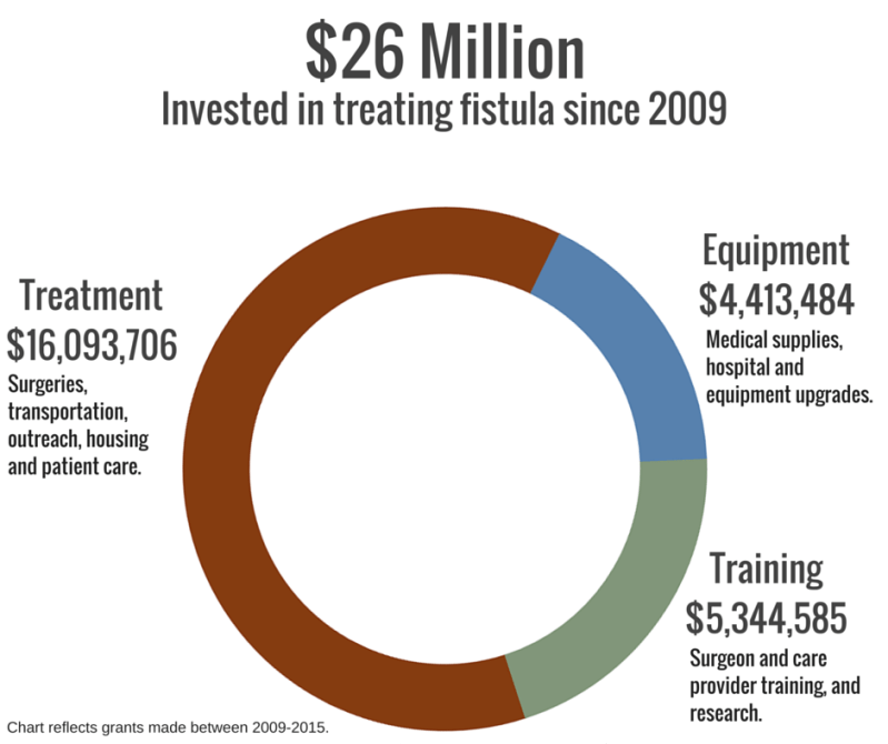 $26 Million Invested Since 2009