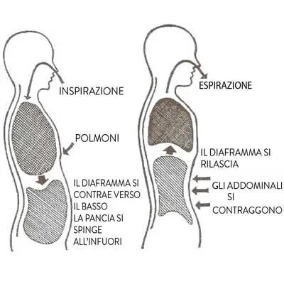 esercizio diaframma respiro