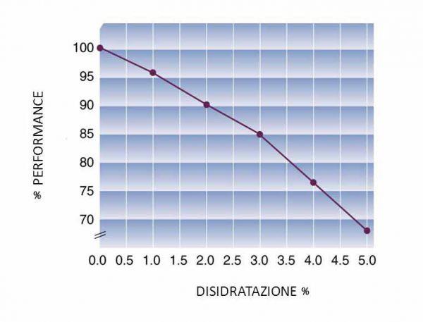 disidratazione-sport-fit4best
