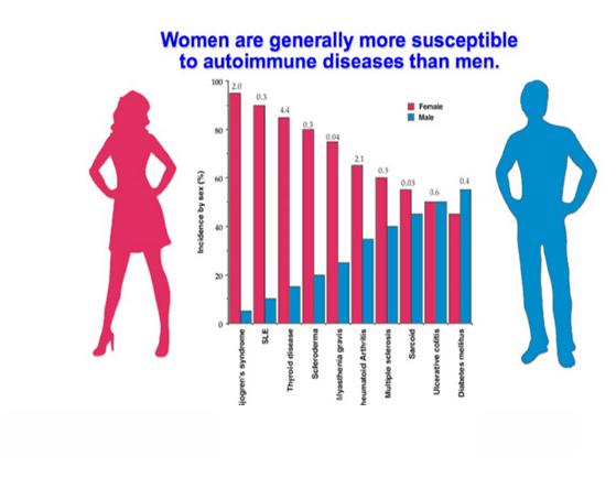 Women VS Men stats