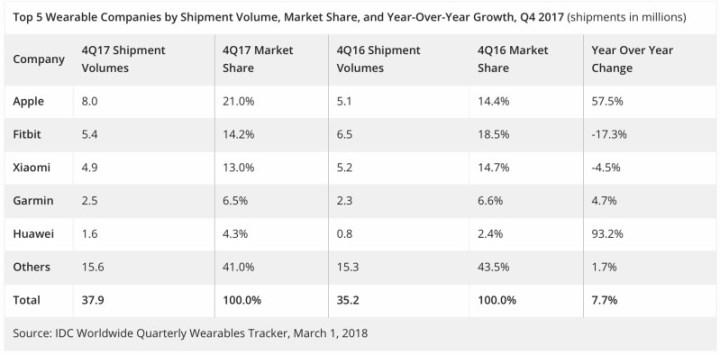 IDC cijfers wearables 2017