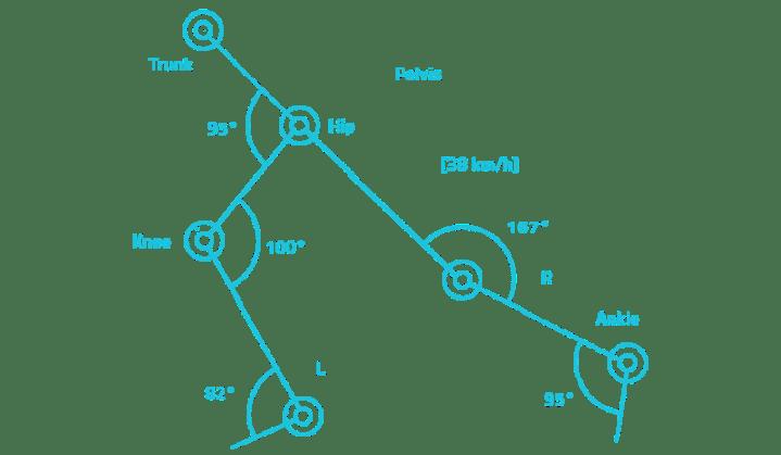 Pivot: sensoren in broek