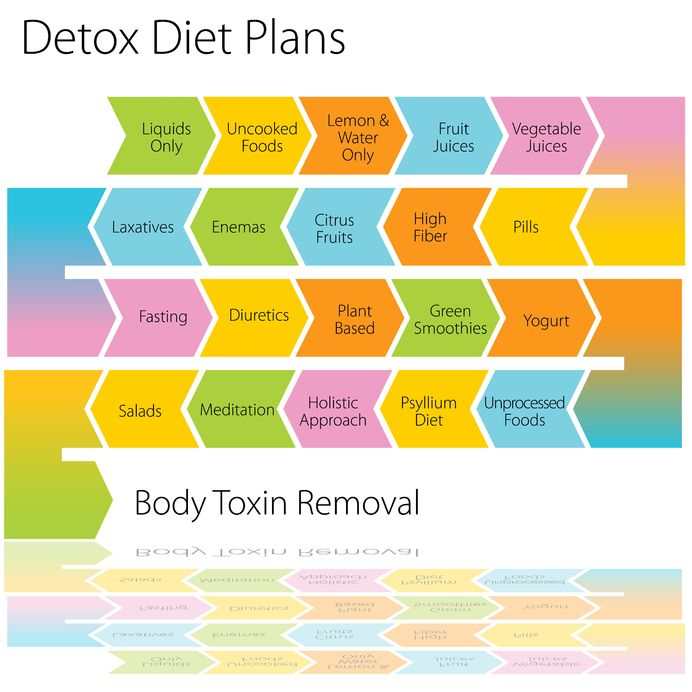 7 Ways To Detox Your Body | Fitnea – Stay Fit