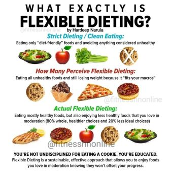 Flexible Dieting Lifestyle - Fitness HN