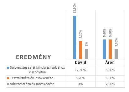 duna fitness fogyas verseny eredmény táblázat