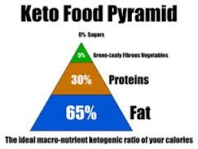 Is keto diet for long term weight loss?