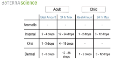 chart of how to dilute dōTERRA essential oils