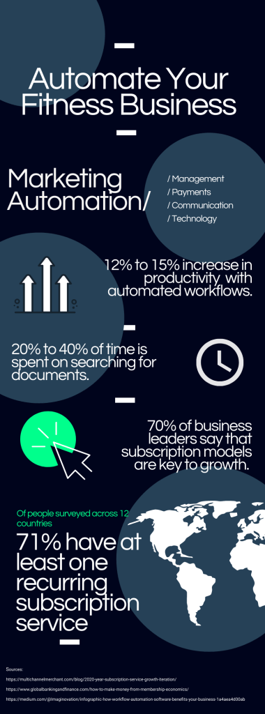 Automate Your Fitness Business Infographic - Fitness Market Analysis