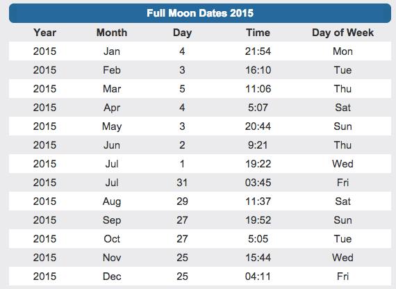 volle maan kalender