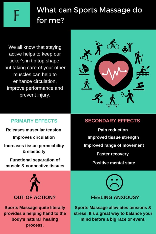 Benefits of Sports Massage - Fittuccine Graphic