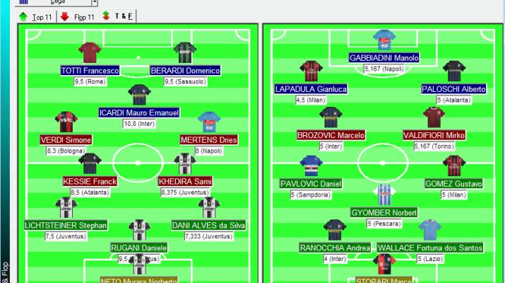Top e Flop giocatori Serie A 2016/17 dopo la quinta giornata