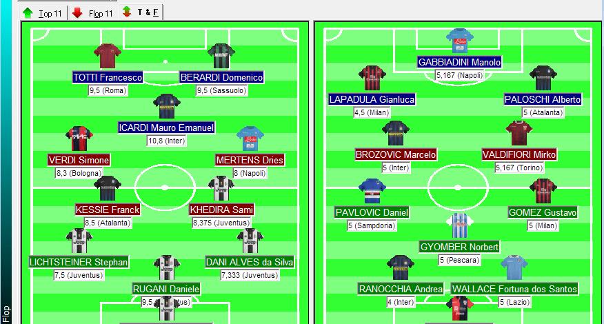 Top e Flop Fantacalcio alla quinta giornata di Serie A 2016/17