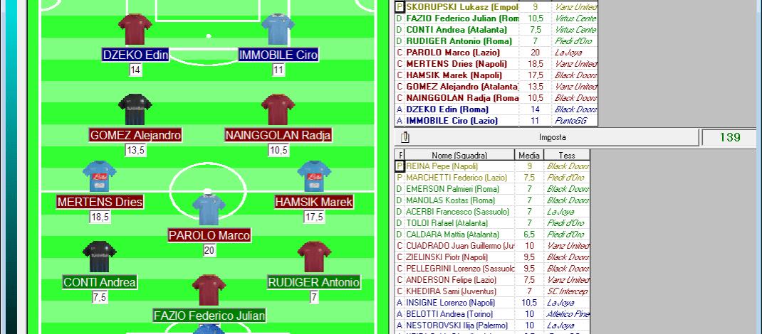 La giornata dei record al fantacalcio: Top e Flop 23a Serie A 2016/17