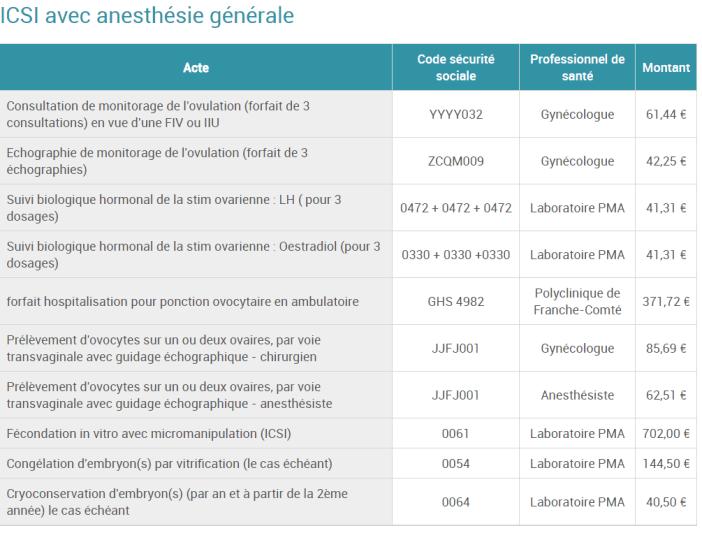 cout polyclinique franche comte icsi anesthesie generale