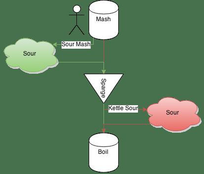 Sour Mash vs Kettle Sour
