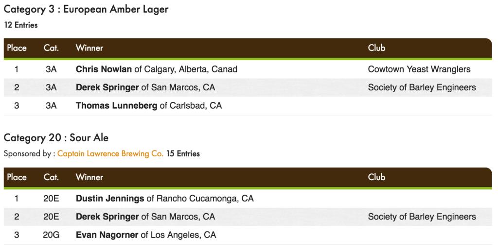 NHC 2016 San Diego medals