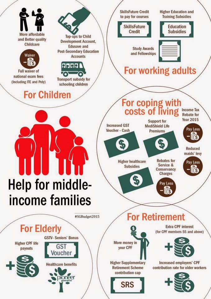 Budget 2015 Help for middle income families