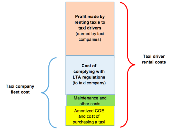 Taxi rental cost structure