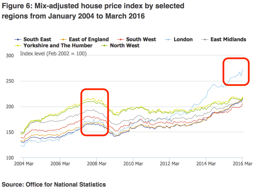 UK property prices