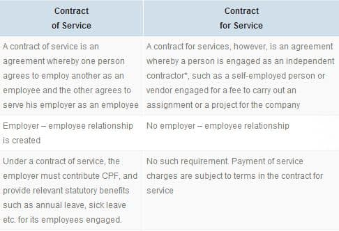 Contract for service contract of service