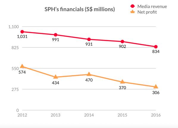 Sph revenue profit