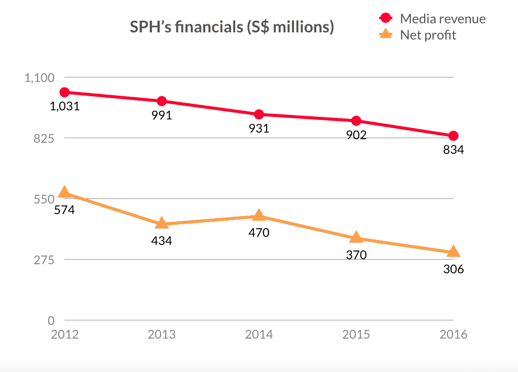 Sph revenue profit