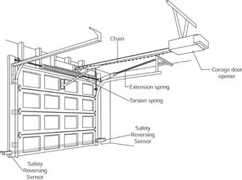 Garage Door Opener Repair How To Repair Home Exteriors