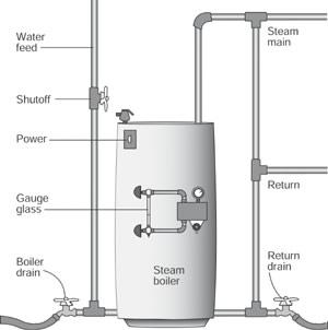 Steam Boiler Repair