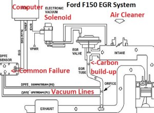 Learn How to Fix Common EGR Codes on Ford Pickups