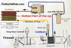 Learn How to Fix Old Car Air Conditioning Systems