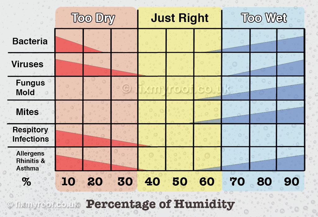 Indoor Humidity Management to Maximize Comfort
