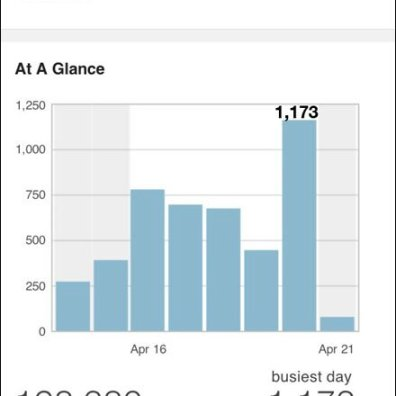 FixturesCloseUp Stats Friday Apr 21 2012 1,173 Daily Readers