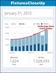 FixturesCloseUp January 2015 Monthly Reads Trends