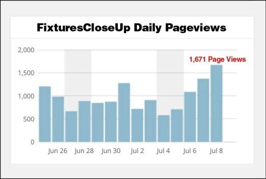 FixturesCloseUp Daily Stats July 8 2015