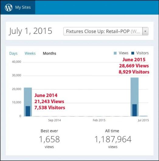 FixturesCloseUp June 2015 Traffic Report