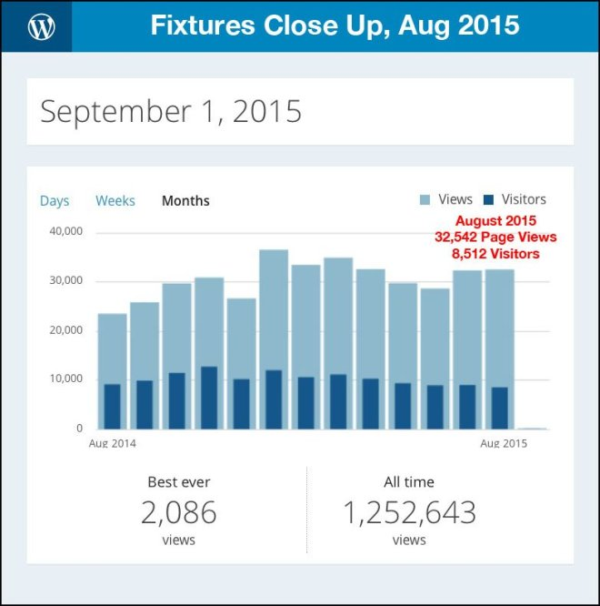 Fall 2015 Fixture Trends In Preview