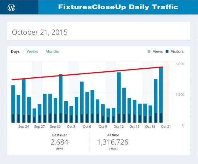 FixturesCloseUp Daily Page View Peak Oct 20 2015